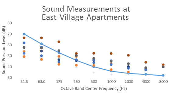 Dots above the blue line are apartments with noise above the NYC Noise Code. Graphic courtesy of Jacqueline Le