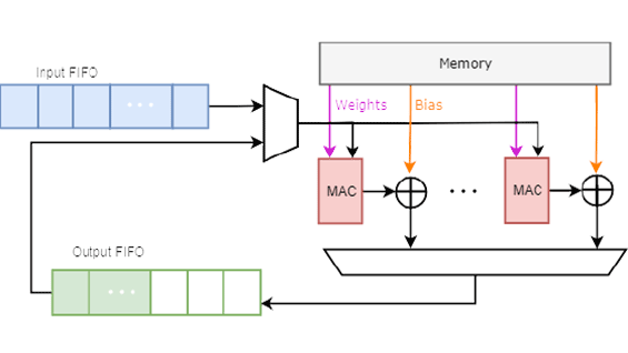 Top Level Block Diagram of Fully Connected FPGA and GPU Layers, from 'Convolutional Neural Networks for FPGAs'